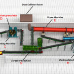 Fertilizer production lines