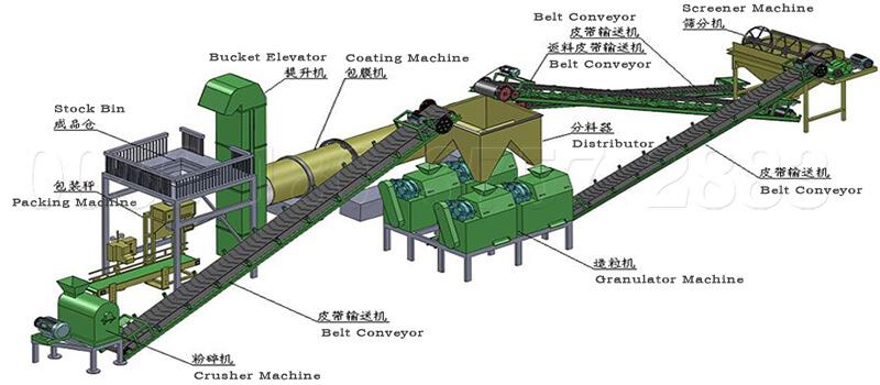 NPK fertilizer dry roller press granulating line