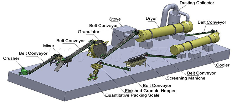 granules processing equipment for phosphate fertilizer plant establishing