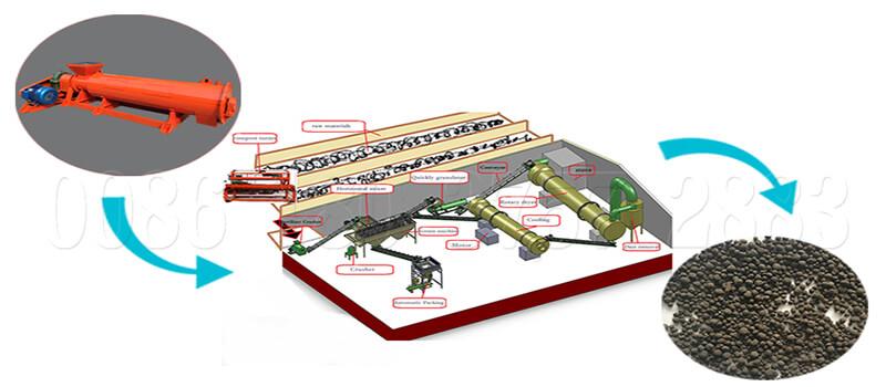 New designed organic fertilizer production line