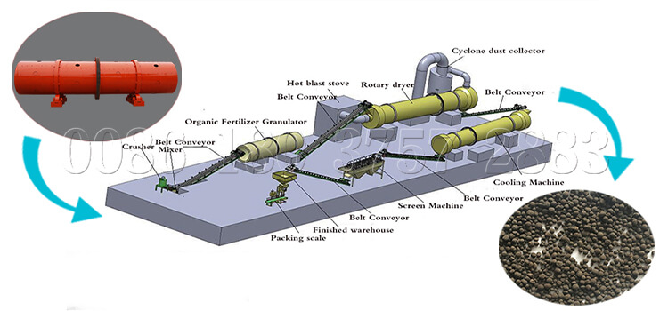 Rotary drum granulator fertilizer production line