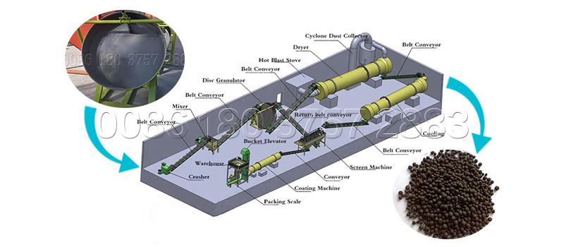 Disc pelletizer fertilizer production line